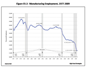 Manufacturing Employment , 1977 - 2009
