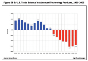 Trade Balance in Advanced Technology Products, 1990-2005