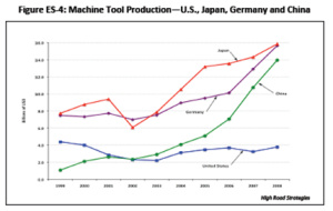 Machine Tool Production — U.S., Japan, Germany, and China