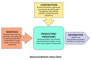 Advanced Biofuels Value-Chain